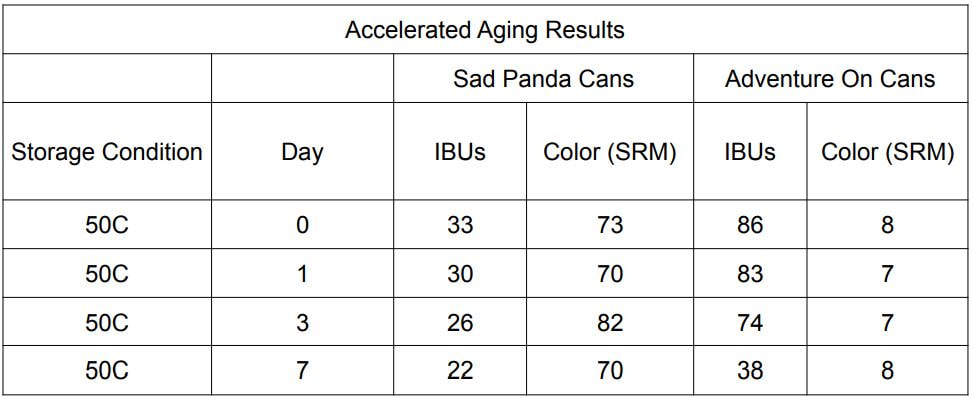 Accelerated Aging Results